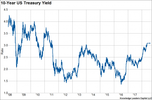 Inflationary Boom
