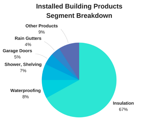 Installed Building Products Inc (IBP)