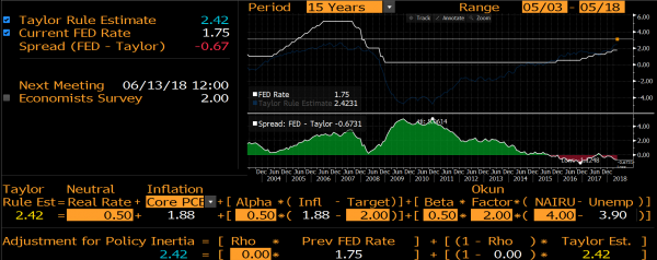Interest Rate Hikes