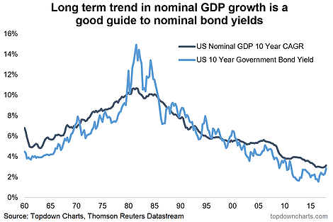 Long Term Growth In America