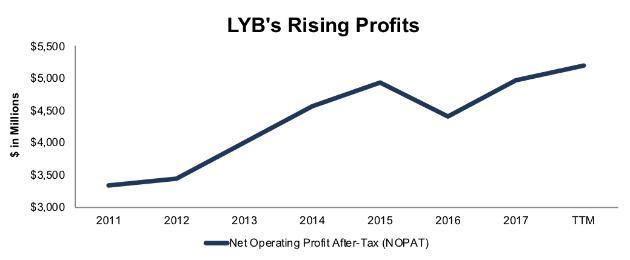 LyondellBasell Industries NV (LYB)