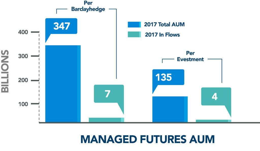 Managed Futures AUM Flows