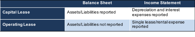 Operating Leases Balance Sheet
