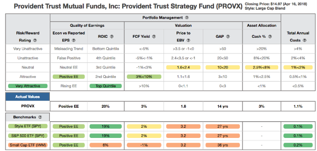 Provident Trust Strategy Fund