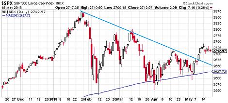 S&P 500 #ChartStorm