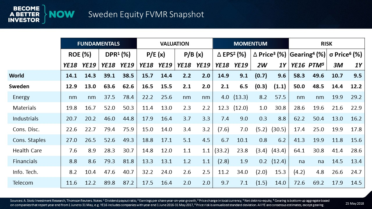 Sweden Earnings Growth