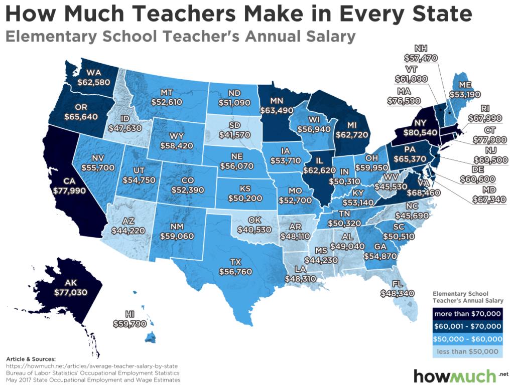 Teacher Compensation