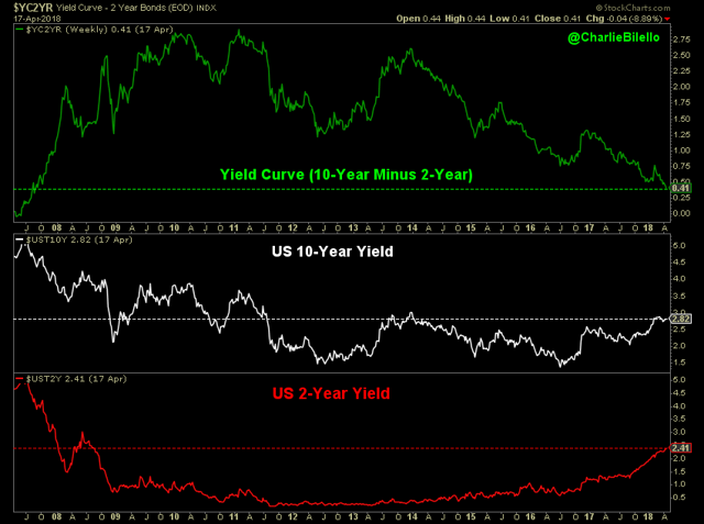 Treasury Note yield