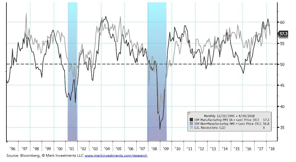 U.S. Business Cycle