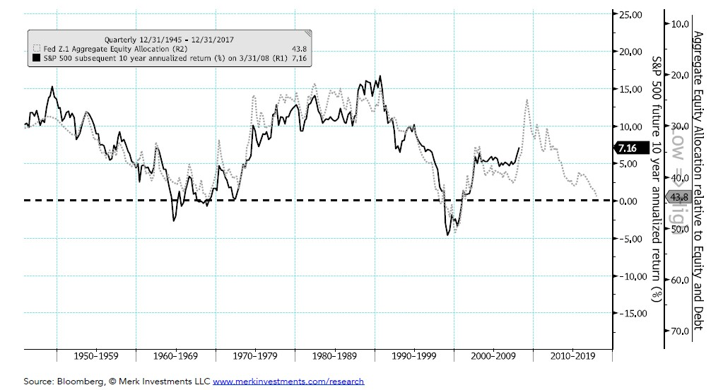 U.S. Equity Market