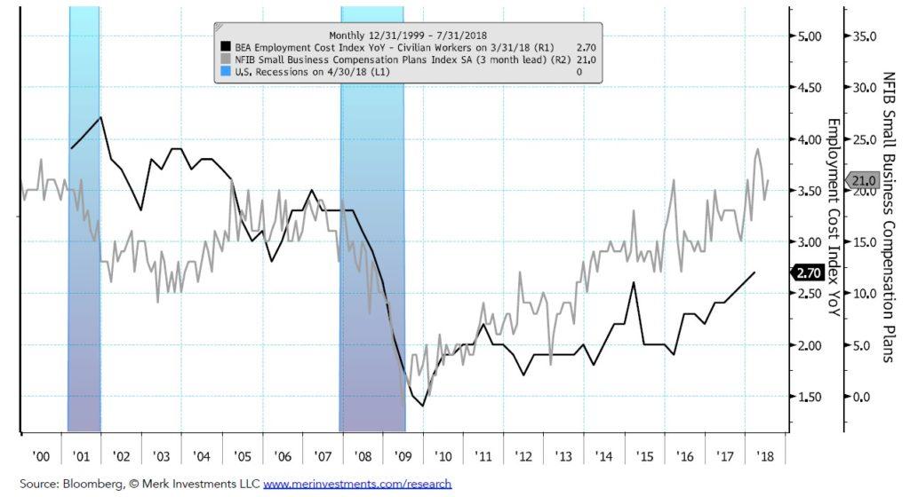 U.S. Inflation Chart Book