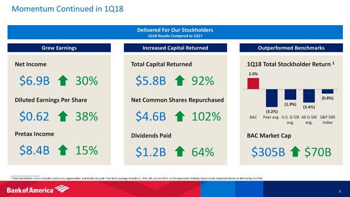 US Bank Stocks