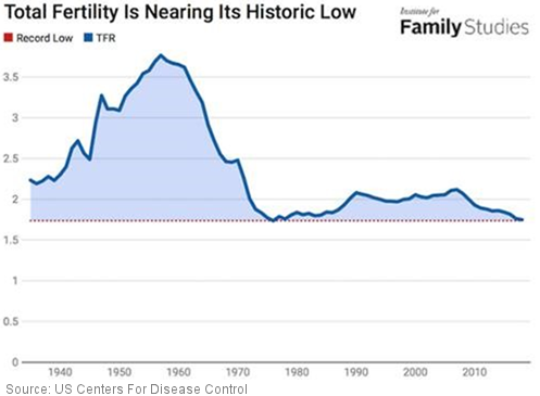 US Birthrate Fertility Rate
