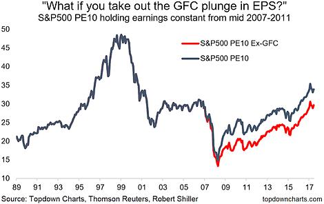 US PE10 Valuation