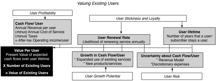User And Subscriber Businesses
