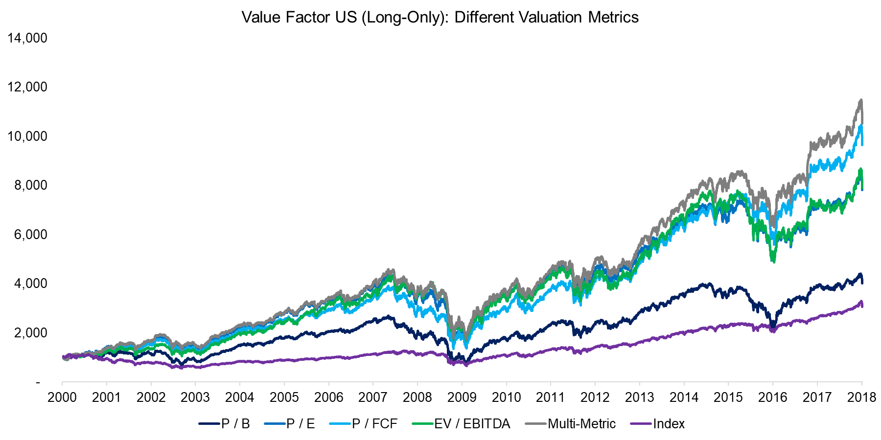 Value Factor Valuation Metrics