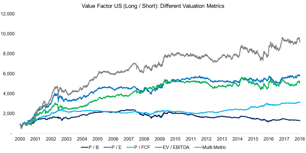 Value Factor Valuation Metrics