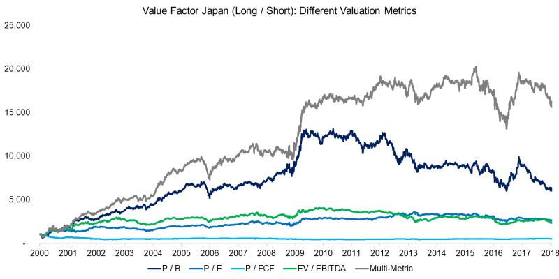 Value Investing Portfolios