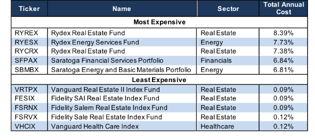 Worst Sector Mutual Funds 2Q18
