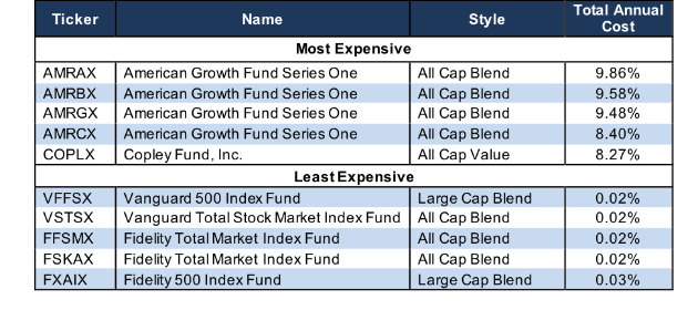 Worst Style Mutual Funds 2Q18