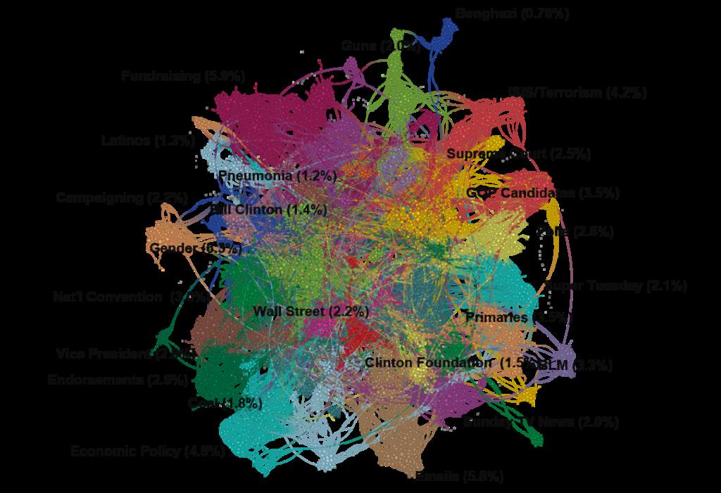 political fragmentation