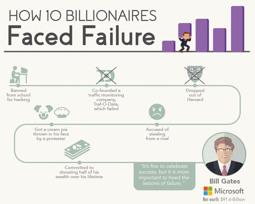 10 Billionaires Surmounted Failure To Build Massive Empires