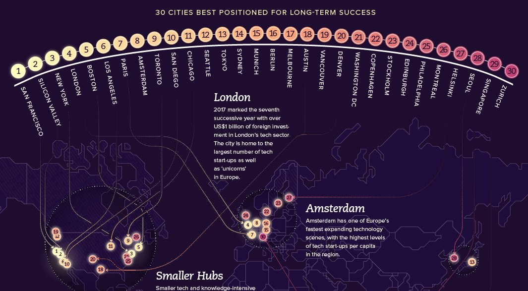 30 Cities Best Positioned For Long-Term Success