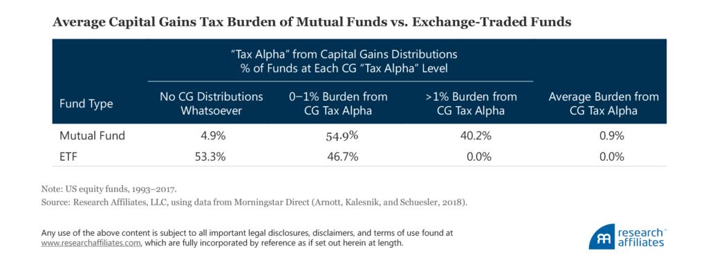 Alpha Taxes