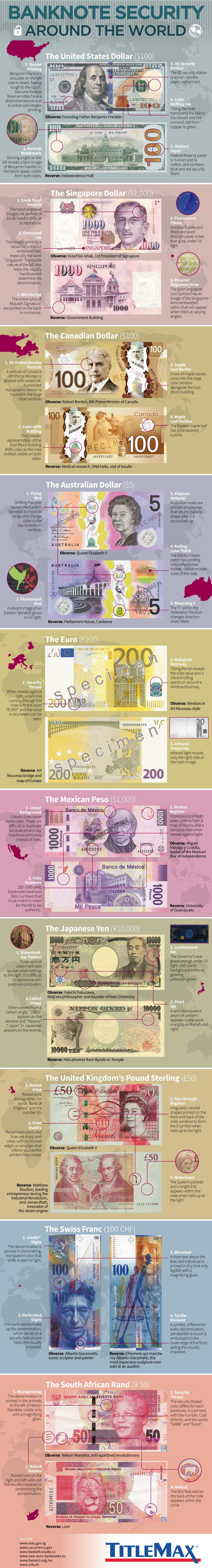 Banknotes Security Features