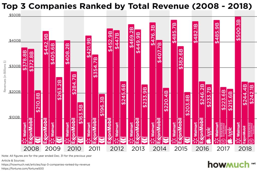 Biggest Corporate Giants