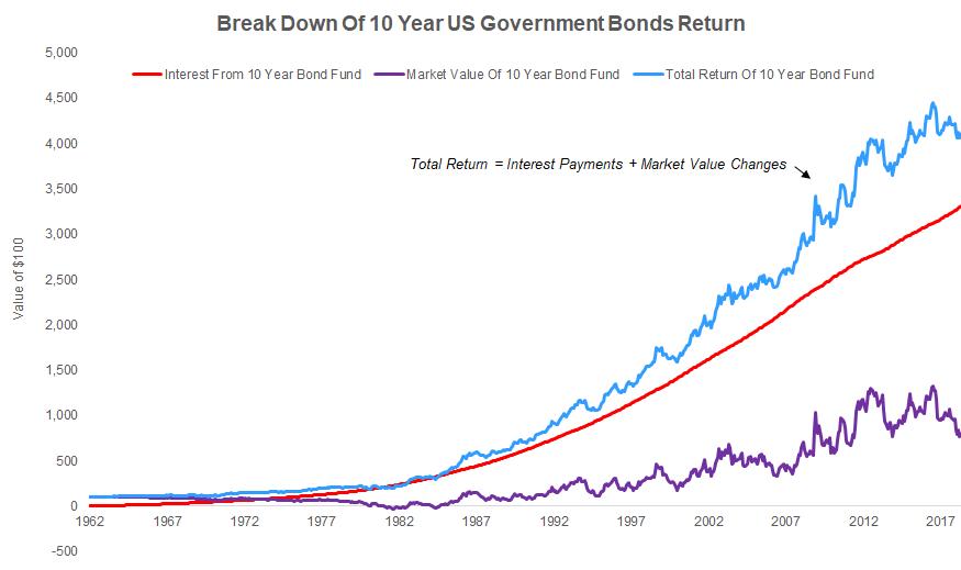Bond Losses Rising Interest Rates