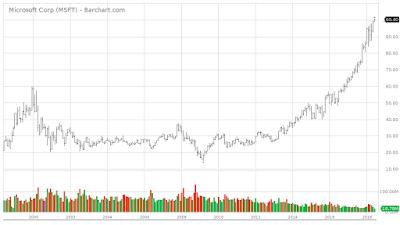 Bubble Market Trade