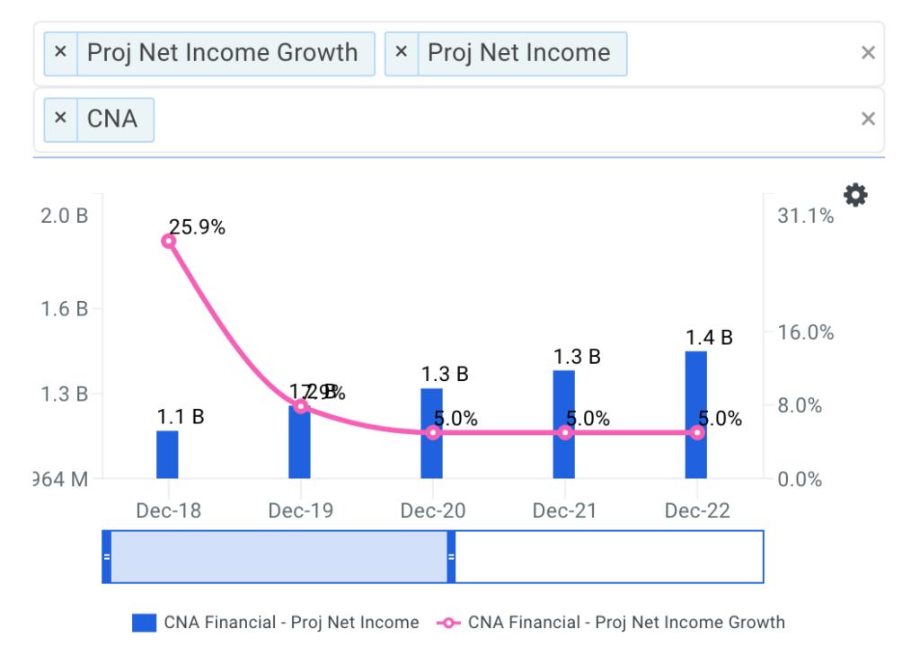 CNA Financial Corp