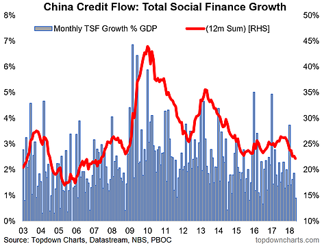 China Credit Flows