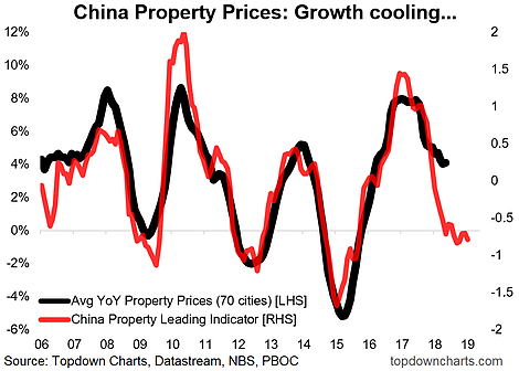 China Property Price