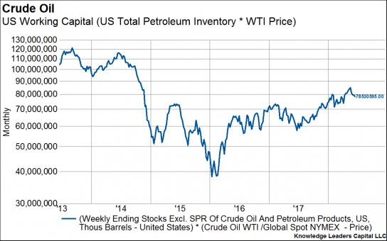 Crude Oil Or China Trade