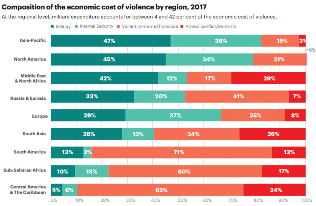 Economic Impact Of Violence
