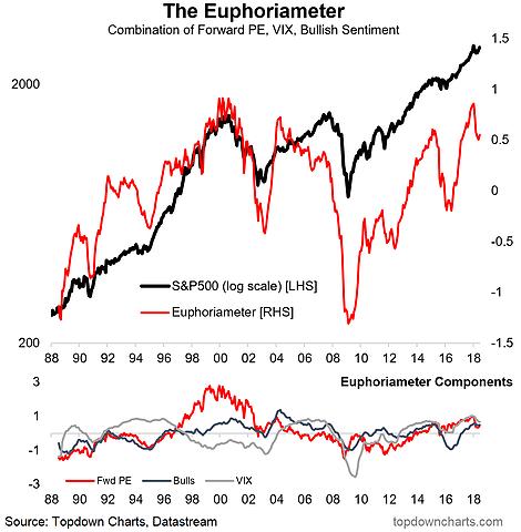 Euphoriameter S&P 500