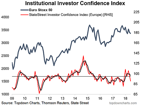European Institutional Investor Confidence