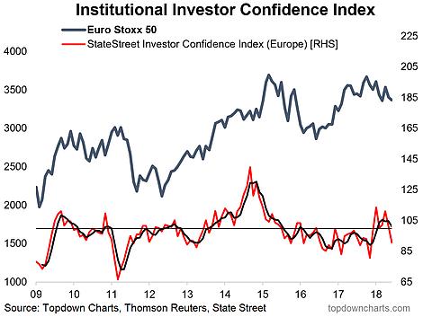 European Institutional Investor Confidence