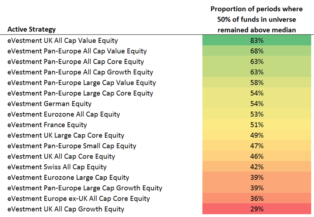 European institutional investors