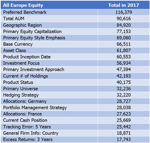European institutional investors