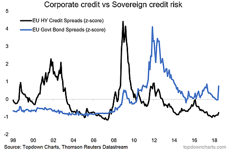 Eurozone Credit Risk Pricing
