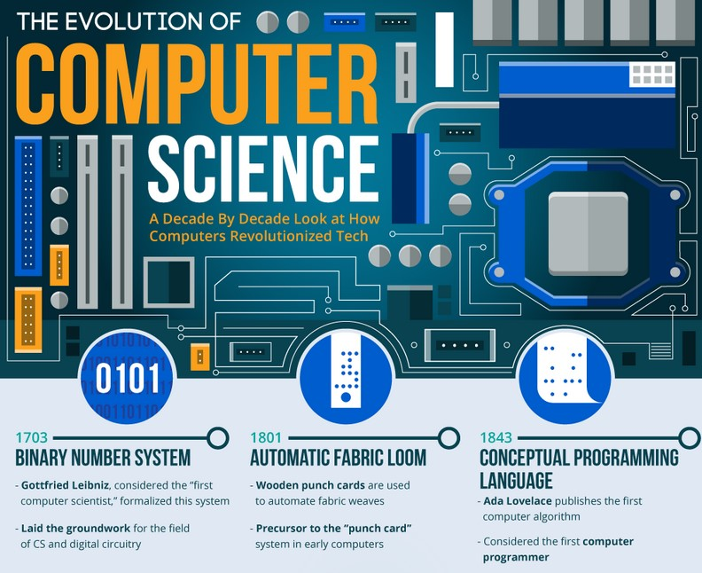 Evolution Of Computer Science