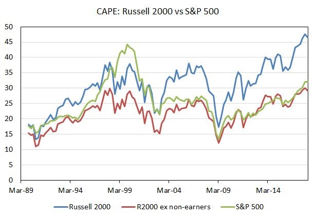 Expensive Valuations Late Cycle Indicators