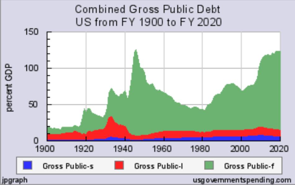 Federal Debt Problem