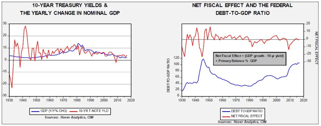 Fiscal Policy, Government Debt And Deficits