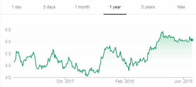 Fortuna Silver Mines Chart