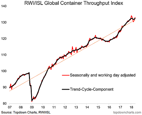 Global Container Throughput Index