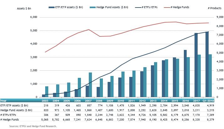 Global ETFs ETPs